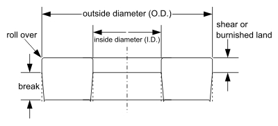 Measering Washer Dimensions image